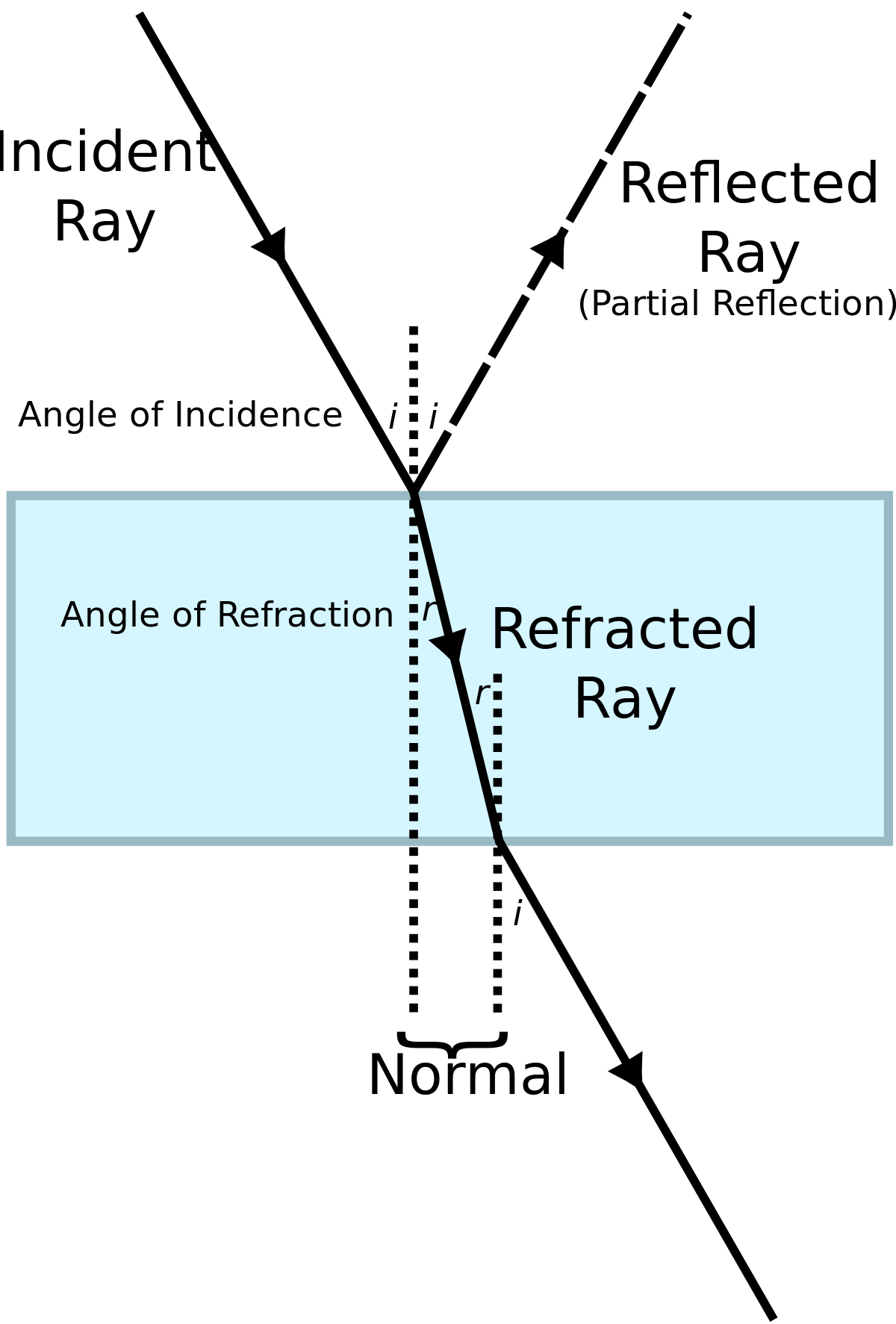 Ray Diagram Example And Worksheet