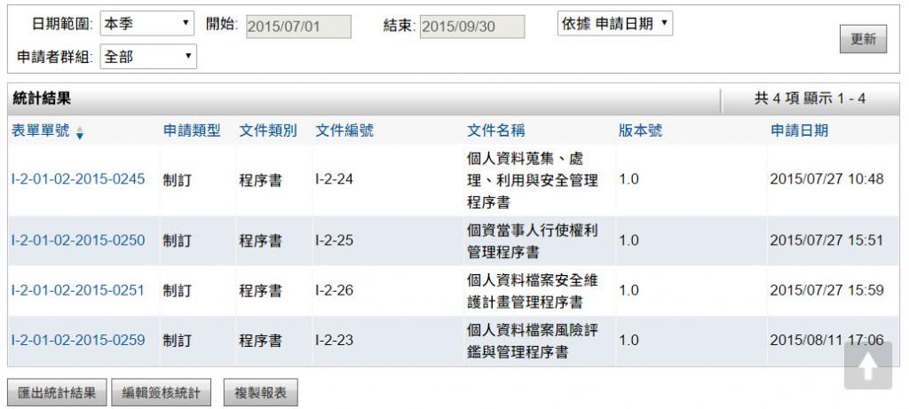 【表單範例】- 文件制訂修正申請單   101EIP.net
