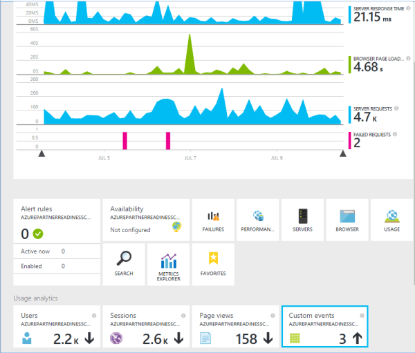 Application_Insights_Dashboard