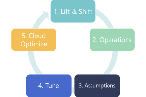 Cloud_Transformation_Cycle