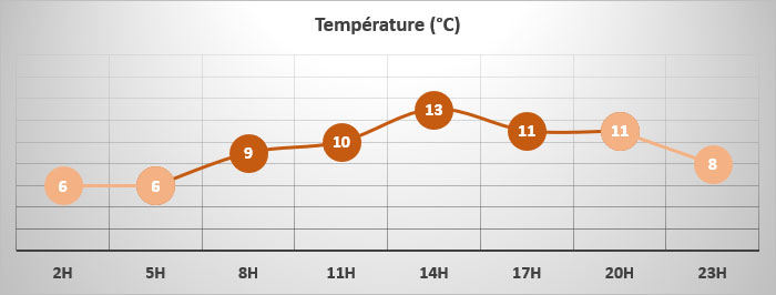 Magny-Cours - températures 24/05/2021