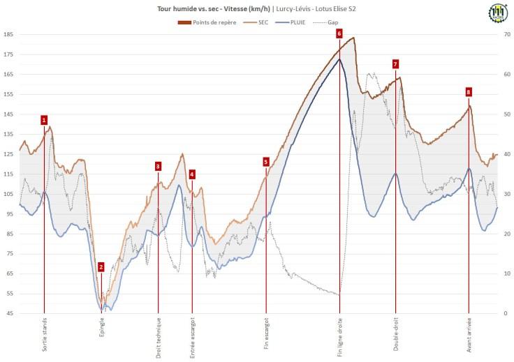 Tour humide vs. sec - Vitesse (km/h) - Lurcy-Lévis - 14/07/2021