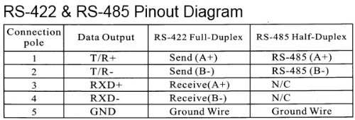 rs485 pinout diagram?resize\=500%2C170 2 wire rs485 wiring diagram 2wire rs485 wiring \u2022 free wiring  at gsmx.co