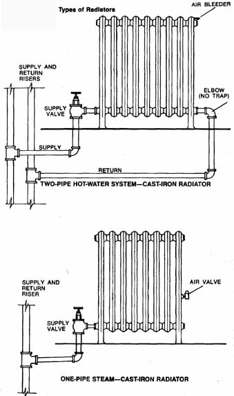 House Mechanical Systems