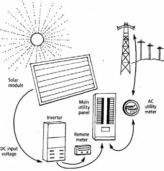 Solar Electricity: How to Power Your Home with Solar