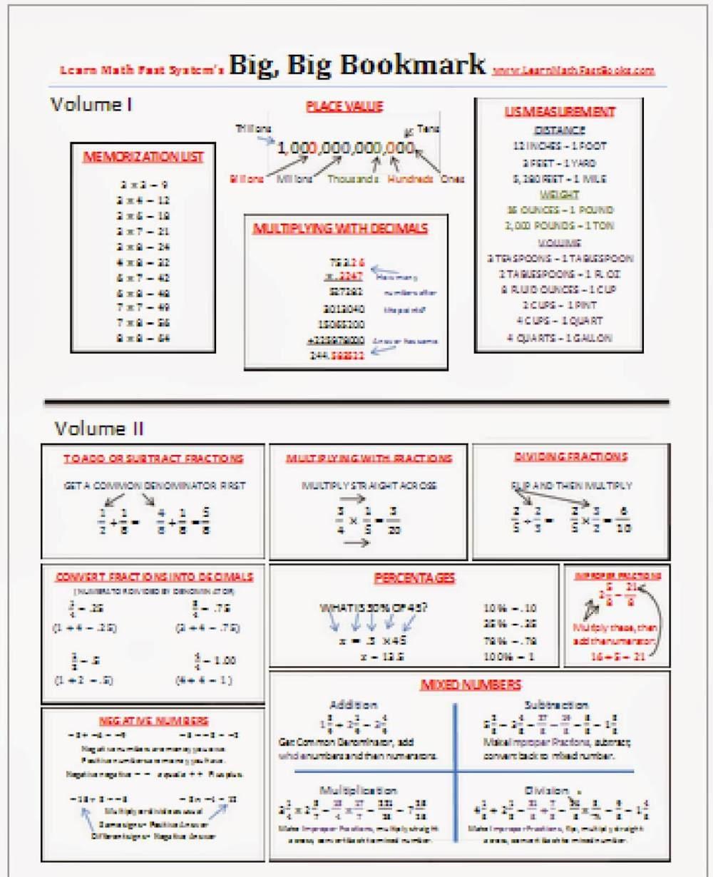 medium resolution of Learn Math Fast