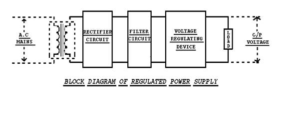 Regulated DC Power Supply Full Seminar Report, abstract