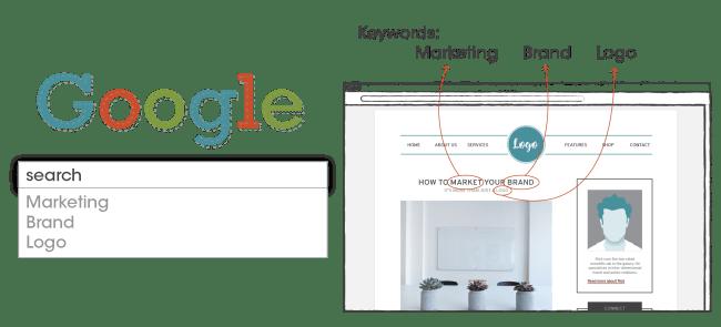 SEO & Google analytics