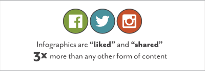 infographics are liked and shared 3x more than any other form of content