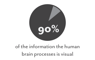 90% of info the brain processes is visual