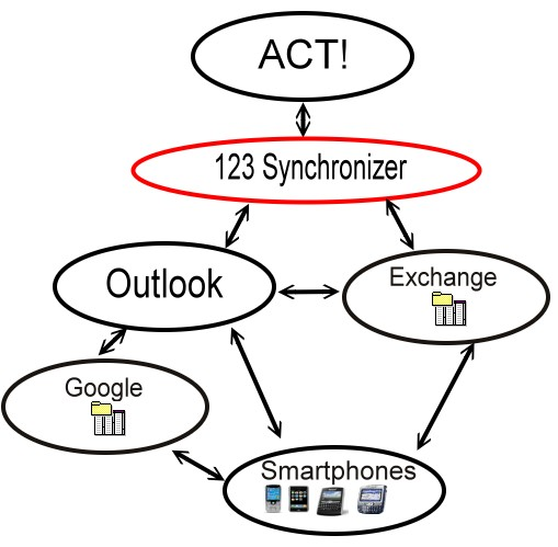 ACT! Sync with Outlook, ACT! Sync with Exchange, ACT! with