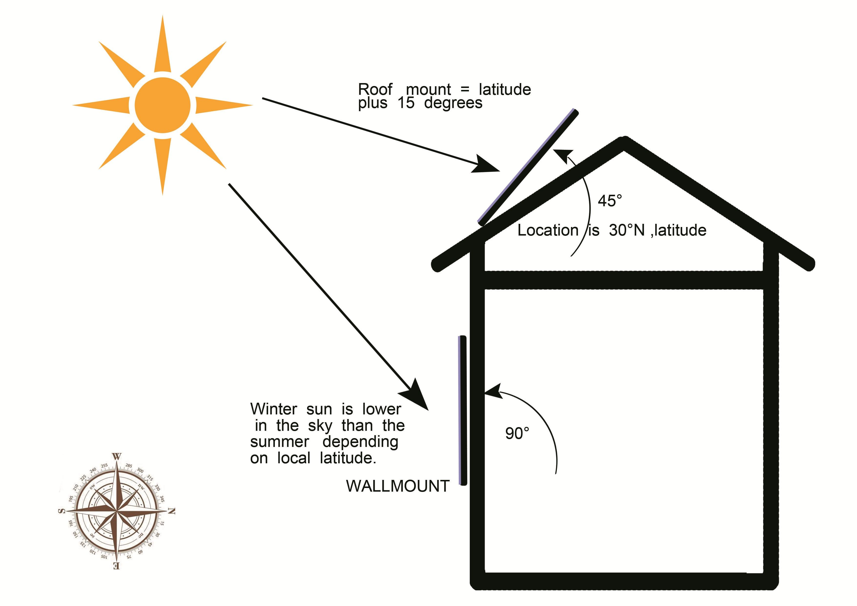 Solar Air Heater Installation Guide