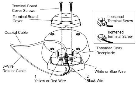 Installing The HDMS9100 Antennacraft 12Volt Hi-Def Mobile
