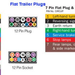 7 Pin Flat Wiring Diagram Trailer Automotive Electrical Symbols The 12 Volt Shop Installation Of Plugs And Sockets Below Are Easy To Follow Diagrams Covering Complete Range Connector Types Available
