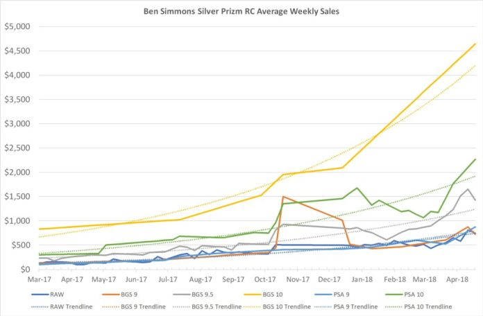 Ben Simmons Silver Prizm RC Sales