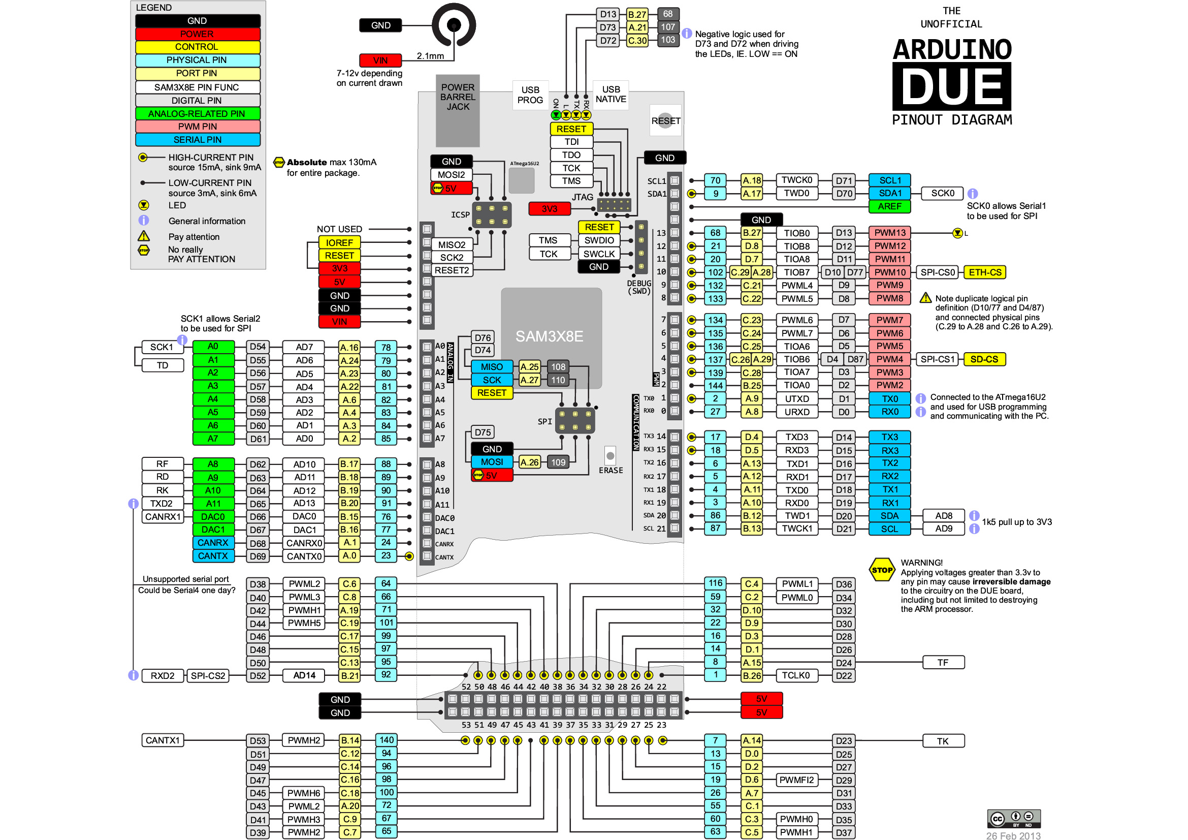 arduino mega 2560 pin diagram dual boat motors manuals data sheets and pinouts 14core