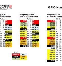 rpi gpio pin out  [ 1556 x 1170 Pixel ]