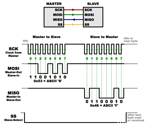 spi wiring diagram