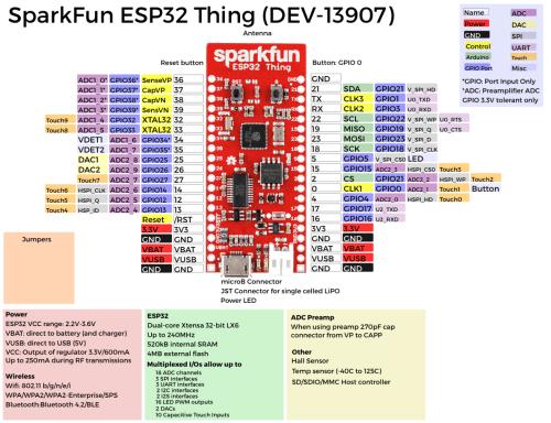 small resolution of esp32 pinout sparkfun esp32