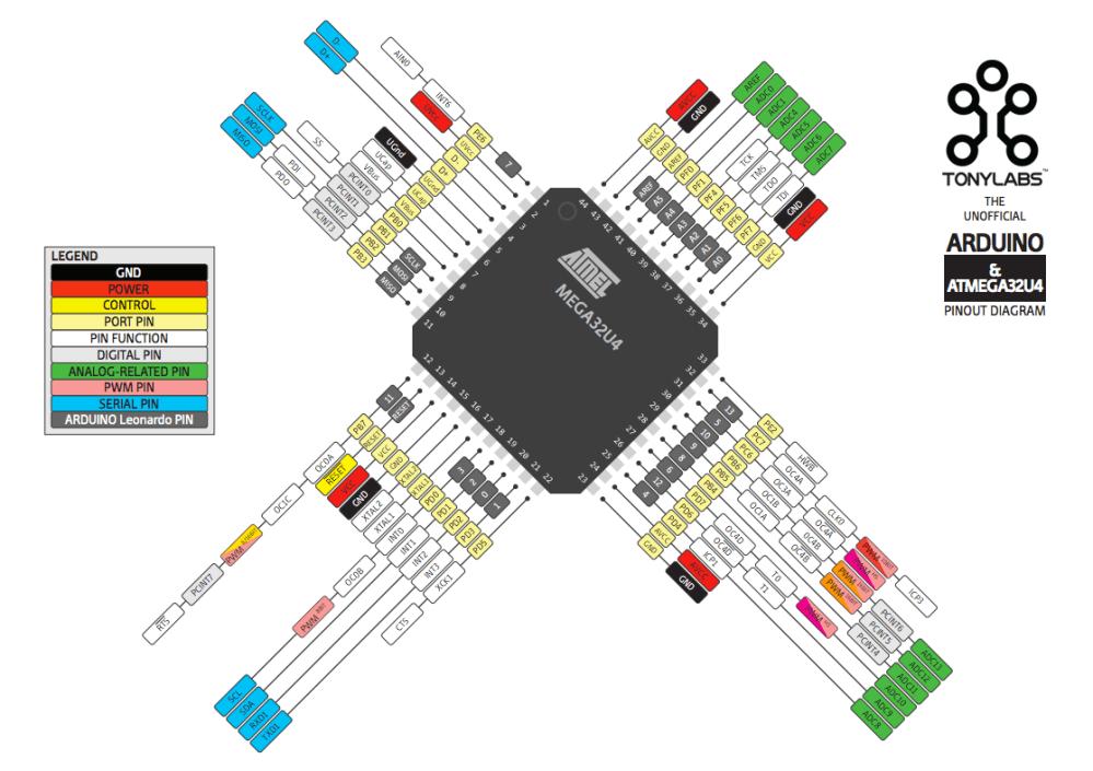 medium resolution of  atmel atmega32u4 pinout diagram