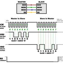 Parallel In Out Shift Register Timing Diagram Main Panel To Sub Wiring How Serial Peripheral Interface Spi Woks | 14core.com Ideas Converts Reality