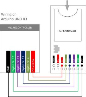 Wiring & Data Reading with SD Card Module | 14core