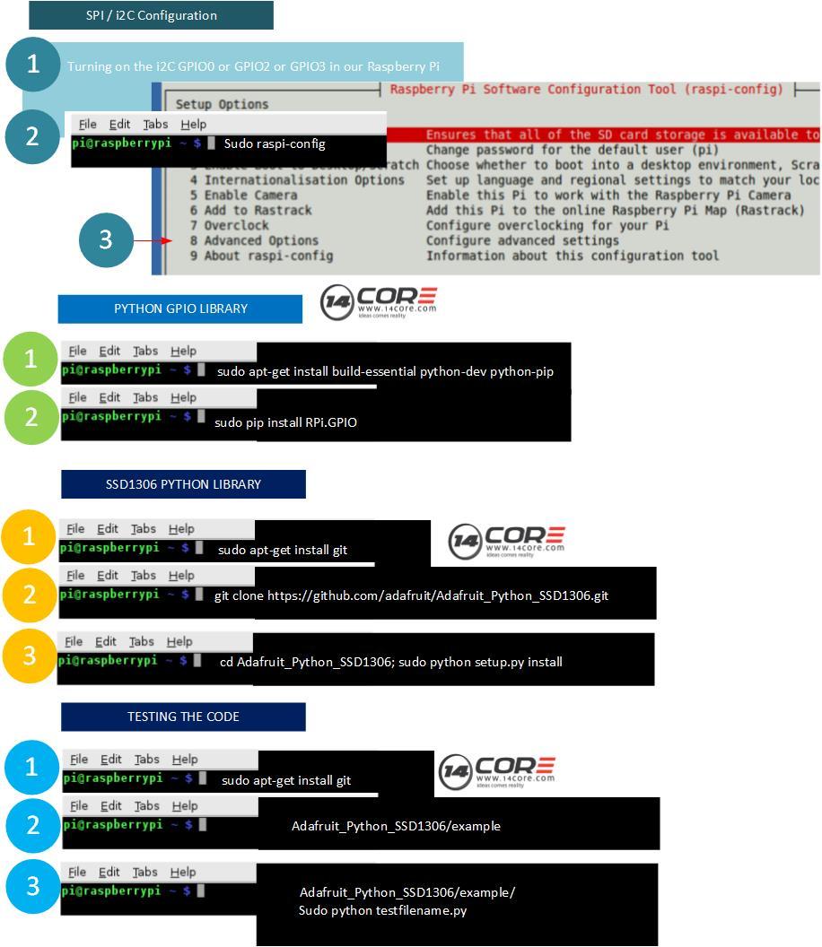 hight resolution of raspberry pi 2 oled screen wiring diagram monocrome spi