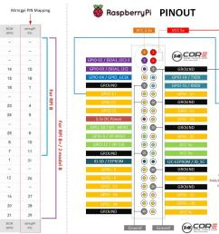 wiring single channel relay with raspberry pi on c python 14core com rh 14core com raspberry pi gpio raspberry pi pinout [ 1756 x 842 Pixel ]