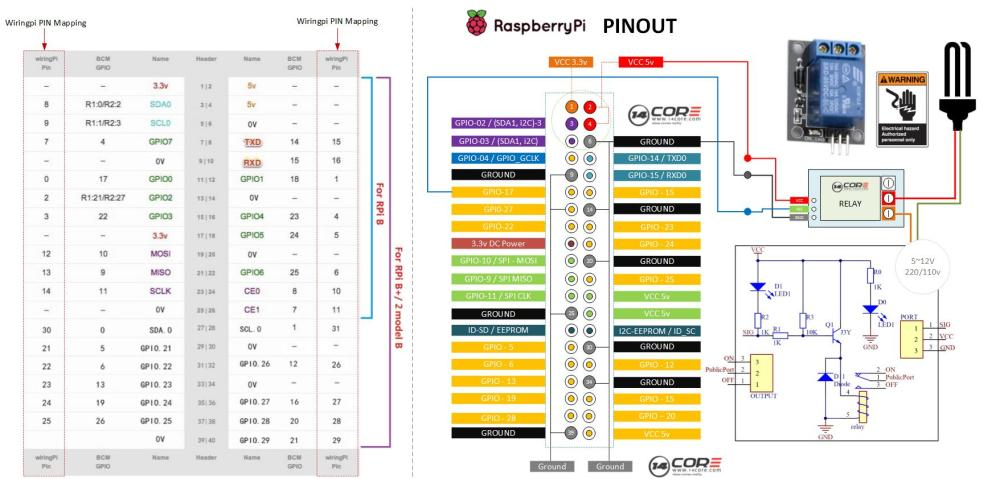 medium resolution of wiring single channel relay with raspberry pi on c python 14core com rh 14core com raspberry pi gpio raspberry pi pinout