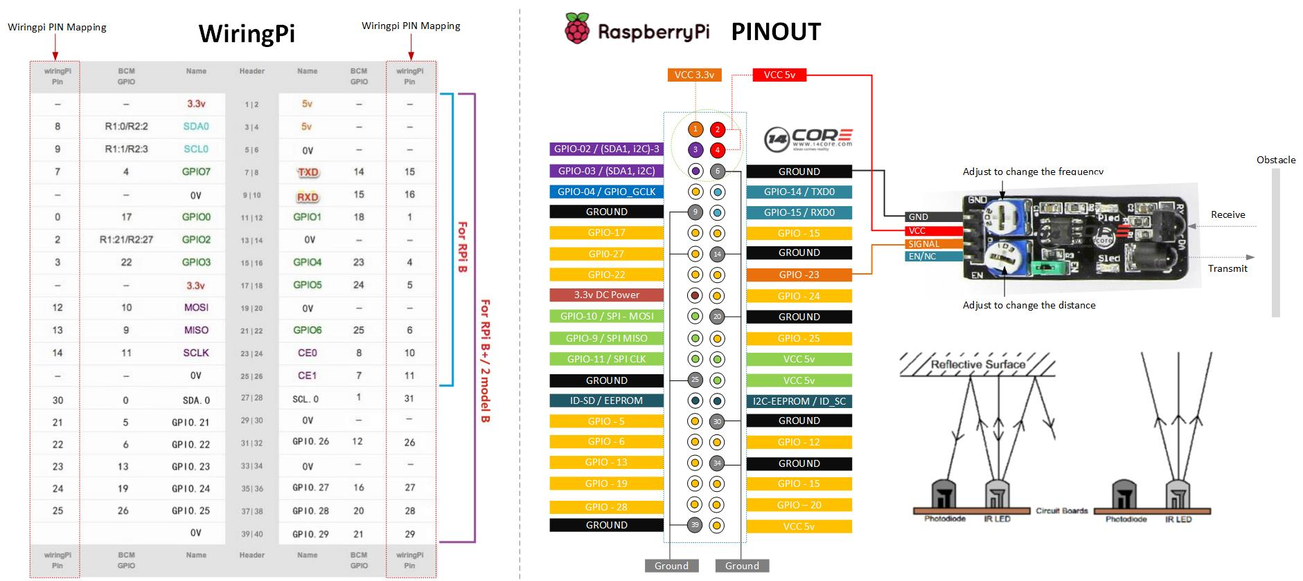 raspberry pi 2 wiring diagram paper dragon origami ir infrared obstacle avoidance sensor with