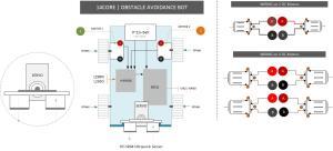 14CORE Obstacle Avoidance Bot with HCSR04, L293D Shield, SERVO & Arduino Microcontroller