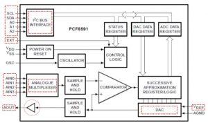 PCF8591-DIgital-to-Analog-Conversion-Wiring-Diagram-Block