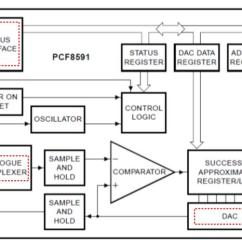 Analog Data Acquisition System Block Diagram 2003 Chevy Suburban Wiring Diagrams The Pcf8591 Digital To Conversion With Microcontroller | 14core.com Ideas ...