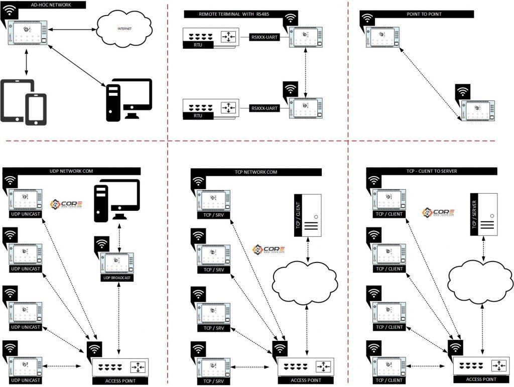 Wiring Hc 21 M02 2 4ghz Wi Fi Serial Universal