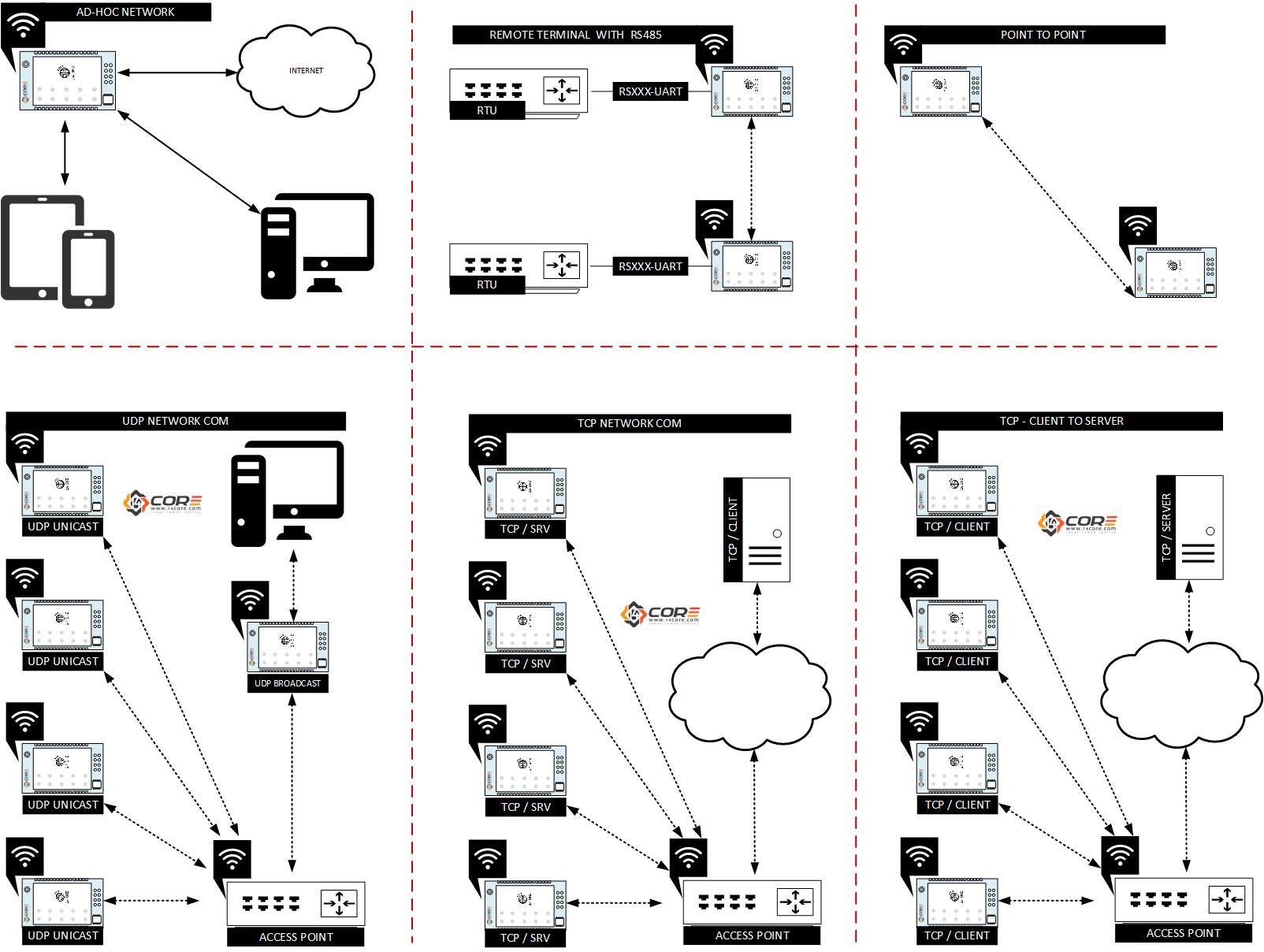 Wiring HC-21 (M02) 2.4GHz Wi-Fi Serial Universal