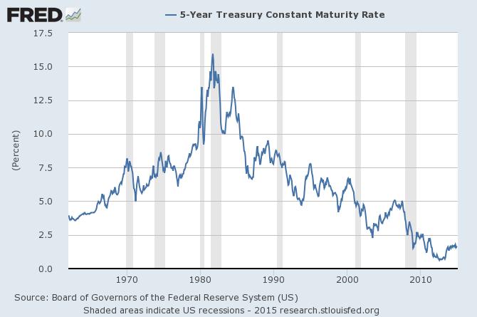 FRED of 5 year Treasury yields 1962-2014