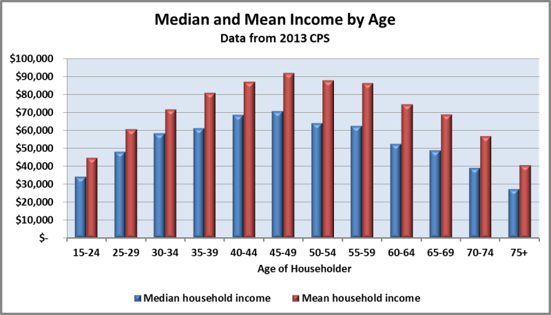 Chart of household income by age of householder