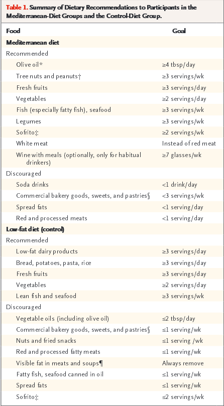 Table from medical study showing Mediterranean diet recommendations
