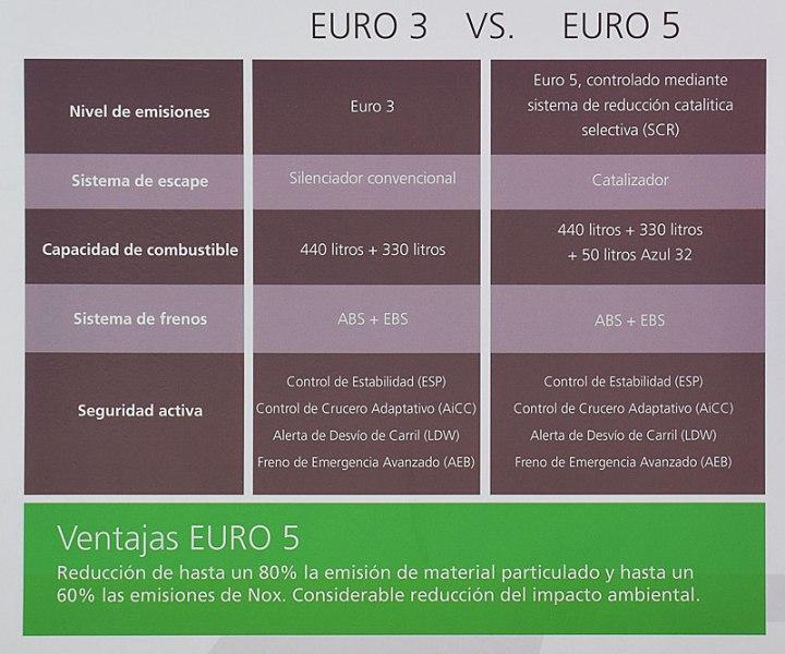 euro3 Vs Euro5