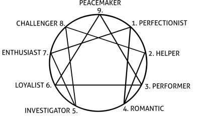 The Enneagram and Your Business