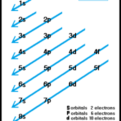 Show The Orbital Filling Diagram For Bromine Ford F150 Bronco Orbitals And Electron Configuration Are Filled With Electrons As Shown In This Graphic