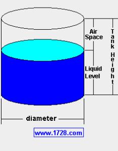 also vertical cylinder calculator rh