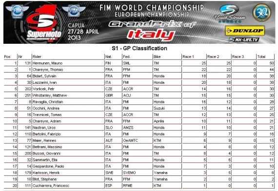 GP supermoto 2013  1