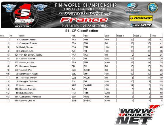 GP de France Mondial Podium
