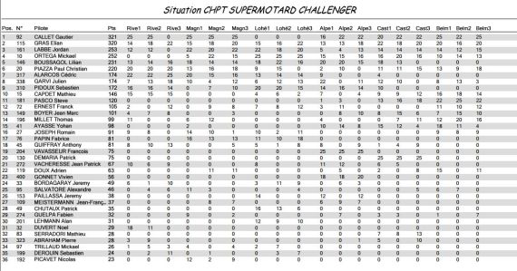 Championnat Challenger 2013