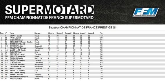 classement-supermotard-championnat-mirecourt-2016
