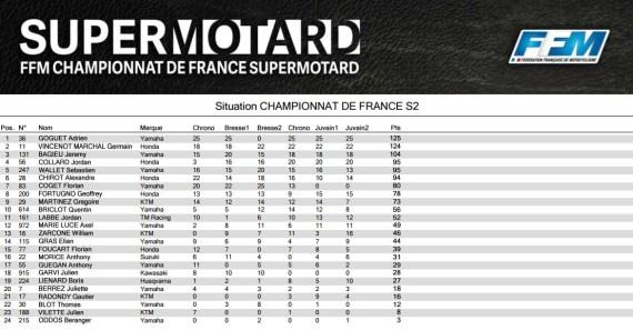 classement-supermotard-s2-championnat-mirecourt
