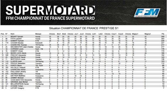 classement général supermotard 2016 S1