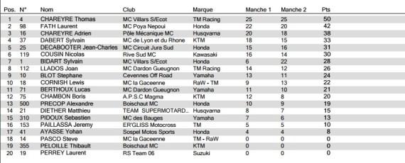 résultat prestige alpe-d'huez 2016
