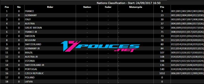 Résultats supermoto des nations 2017 france Carole